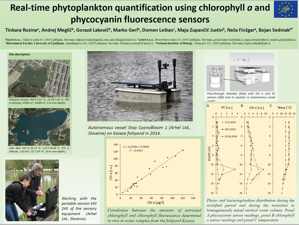 Poster presented on the 6th Croatian water Conference, Opatija, May 2015