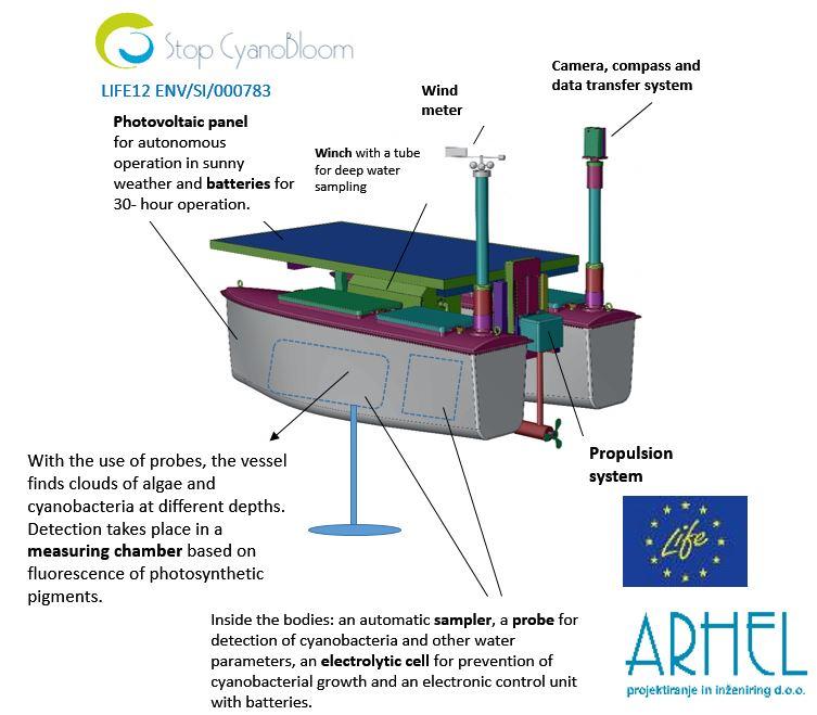 Scheme StopCyanoBloom vessel ANG